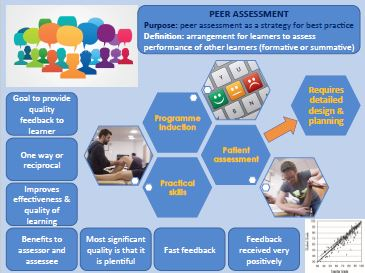 7 Infographic Peer Assessment and Closing workshop